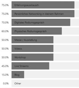 Übersicht Formate Unternehmen